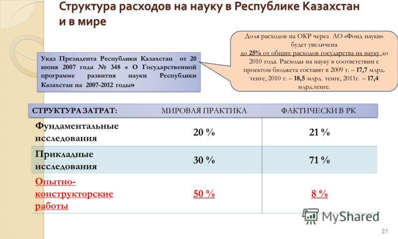 Структура расходов на науку в Республике Казахстан и в мире 21 Фундаментальные исследования 20 %21 % Прикладные исследования 30 %71 % Опытно- конструкторские работы 50 %8 % Указ Президента Республики Казахстан от 20 июня 2007 года 348 « О Государстве