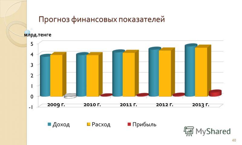 Прогноз финансовых показателей млрд. тенге 40