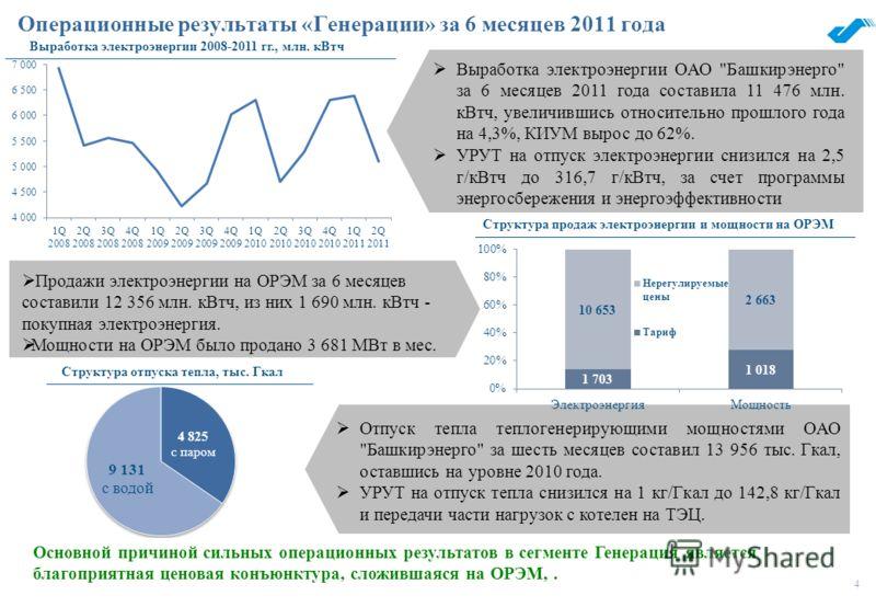4 Операционные результаты «Генерации» за 6 месяцев 2011 года Выработка электроэнергии ОАО