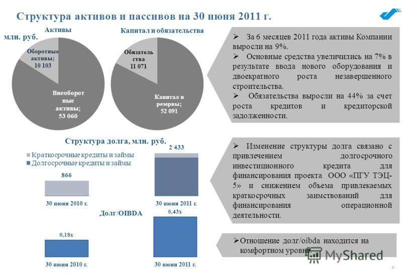 6 Структура активов и пассивов на 30 июня 2011 г. Изменение структуры долга связано с привлечением долгосрочного инвестиционного кредита для финансирования проекта ООО «ПГУ ТЭЦ- 5» и снижением объема привлекаемых краткосрочных заимствований для финан