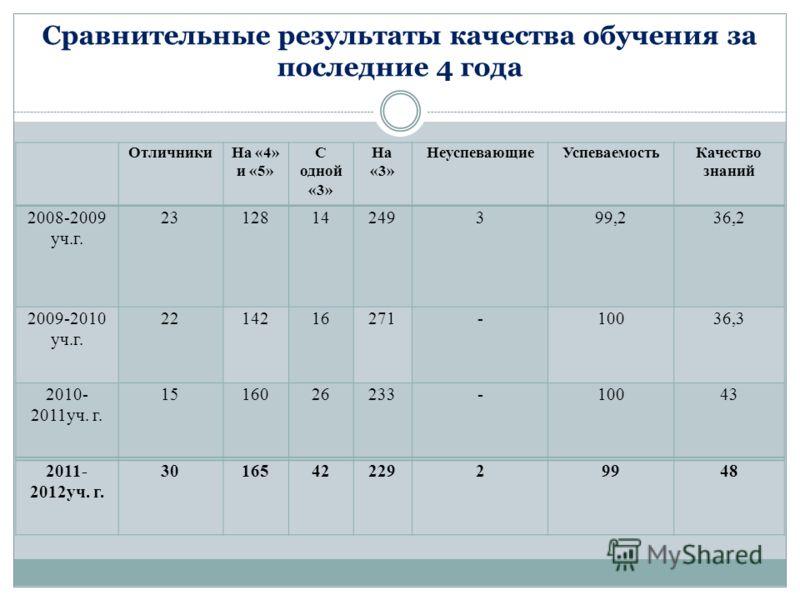 Сравнительные результаты качества обучения за последние 4 года ОтличникиНа «4» и «5» С одной «3» На «3» НеуспевающиеУспеваемостьКачество знаний 2008-2009 уч.г. 2312814249399,236,2 2009-2010 уч.г. 2214216271-10036,3 2010- 2011уч. г. 1516026233-10043 2