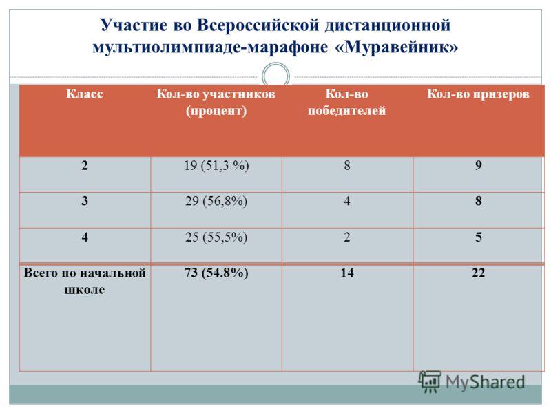 Участие во Всероссийской дистанционной мультиолимпиаде-марафоне «Муравейник» КлассКол-во участников (процент) Кол-во победителей Кол-во призеров 219 (51,3 %)89 329 (56,8%)48 425 (55,5%)25 Всего по начальной школе 73 (54.8%)1422