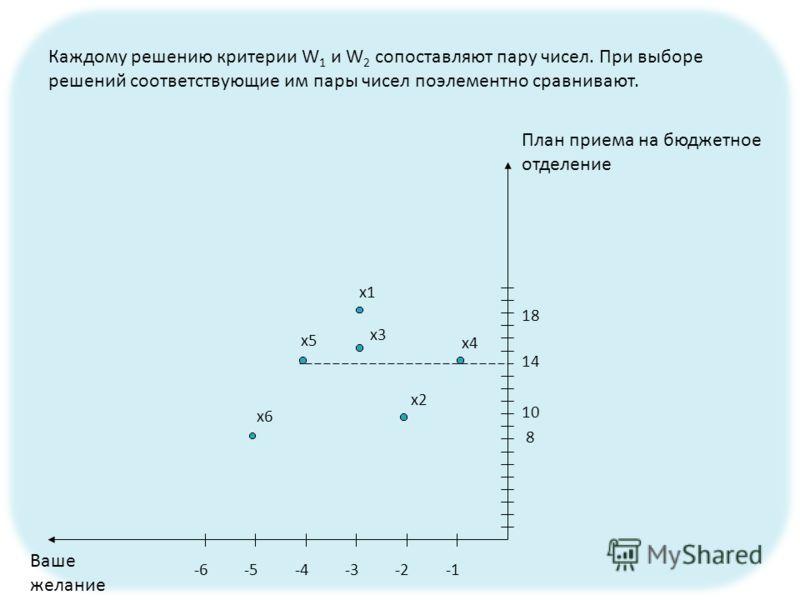 Каждому решению критерии W 1 и W 2 сопоставляют пару чисел. При выборе решений соответствующие им пары чисел поэлементно сравнивают. -2-3-4-5-6 8 10 14 18 x1 x2 x3 x4 x5 x6 План приема на бюджетное отделение Ваше желание