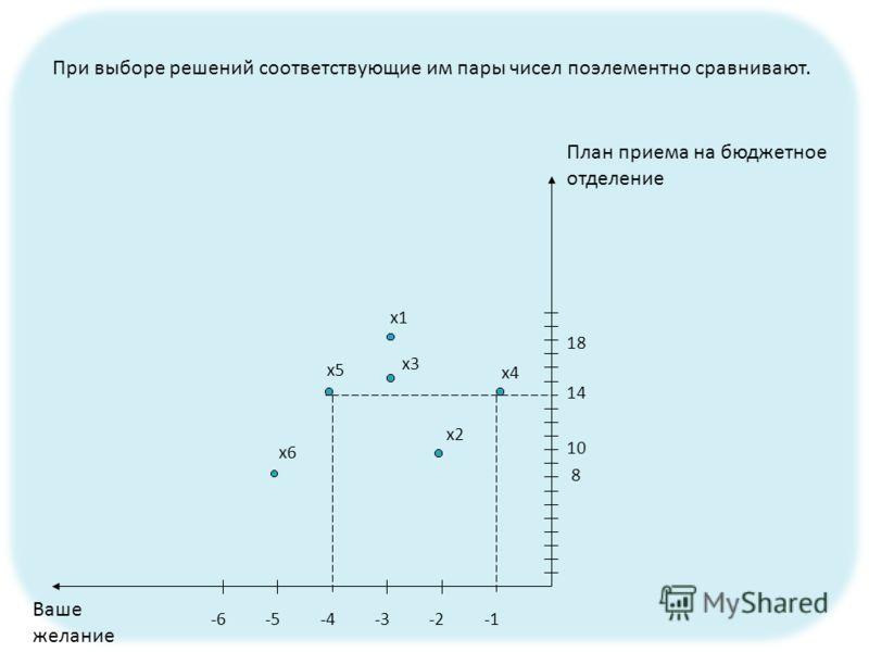При выборе решений соответствующие им пары чисел поэлементно сравнивают. -2-3-4-5-6 8 10 14 18 x1 x2 x3 x4 x5 x6 План приема на бюджетное отделение Ваше желание