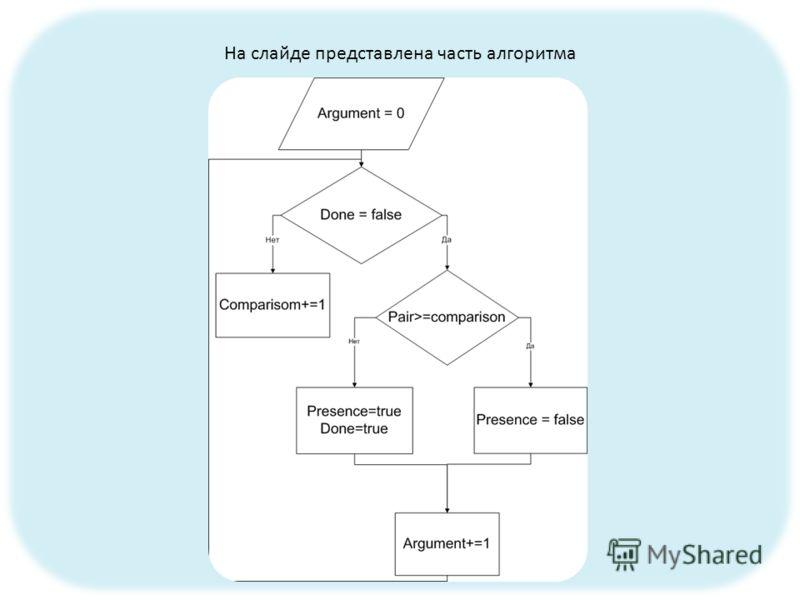 На слайде представлена часть алгоритма
