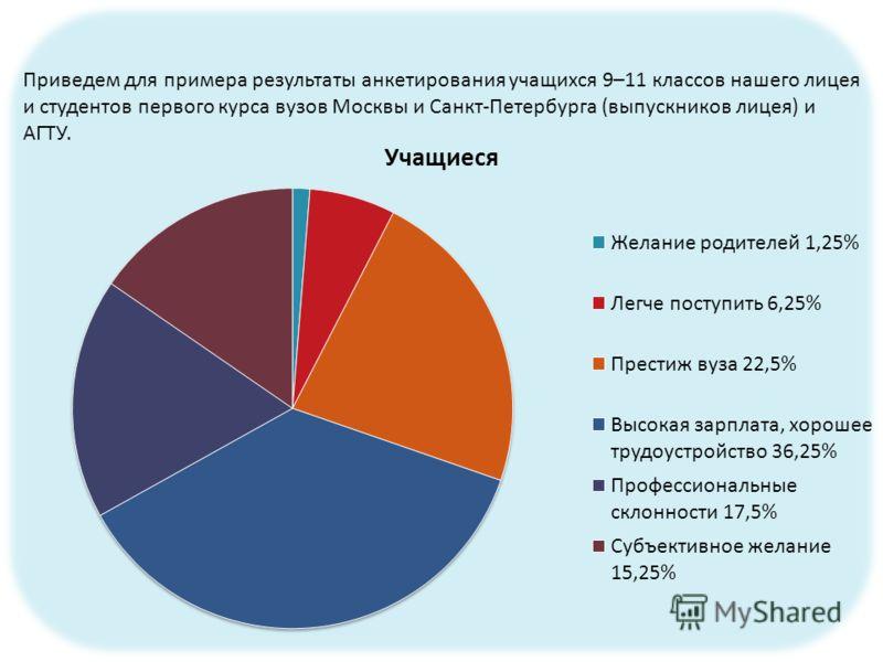Приведем для примера результаты анкетирования учащихся 9–11 классов нашего лицея и студентов первого курса вузов Москвы и Санкт-Петербурга (выпускников лицея) и АГТУ.