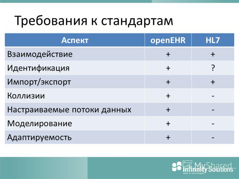 Требования к стандартам АспектopenEHRHL7 Взаимодействие++ Идентификация+? Импорт/экспорт++ Коллизии+- Настраиваемые потоки данных+- Моделирование+- Адаптируемость+-