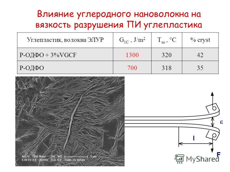 Углепластик, волокна ЭЛУРG 1C, J/m 2 T m, C % cryst Р-ОДФО + 3%VGCF130032042 Р-ОДФО7003183535 Влияние углеродного нановолокна на вязкость разрушения ПИ углепластика l F