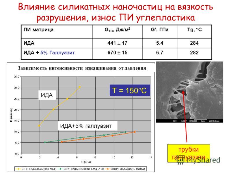 Влияние силикатных наночастиц на вязкость разрушения, износ ПИ углепластика ПИ матрицаG 1С, Дж/м 2 G, ГПа Tg, С ИДА 441 17 5.4284 ИДА + 5% Галлуазит 670 15 6.7282 T = 150 C ИДА ИДА+5% галлуазит трубки галлуазита Зависимость интенсивности изнашивания