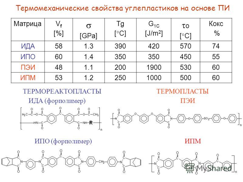 Термомеханические свойства углепластиков на основе ПИ МатрицаV f [%] [GPa] Tg [ C] G 1C [J/m 2 ] o [ C] Кокс % ИДА581.339042057074 ИПО601.4350 45055 ПЭИ481.1200190053060 ИПМ531.2250100050060 ТЕРМОРЕАКТОПЛАСТЫТЕРМОПЛАСТЫ ИДА (форполимер) ПЭИ ИПО (форп