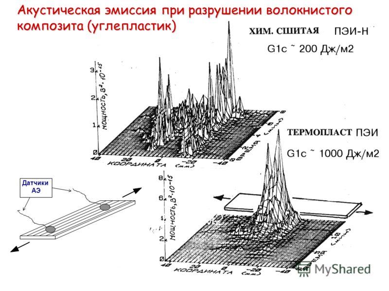 Акустическая эмиссия при разрушении волокнистого композита (углепластик) Датчики АЭ