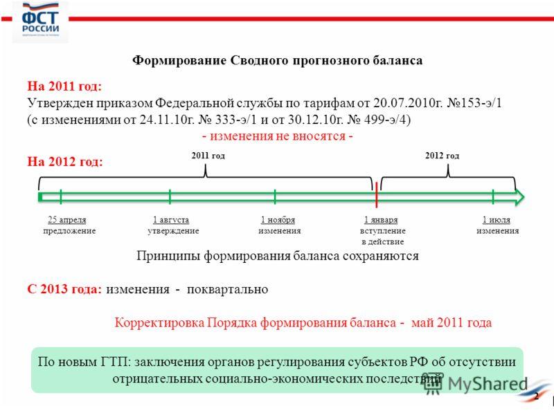 Формирование Сводного прогнозного баланса На 2011 год: Утвержден приказом Федеральной службы по тарифам от 20.07.2010г. 153-э/1 (с изменениями от 24.11.10г. 333-э/1 и от 30.12.10г. 499-э/4) - изменения не вносятся - На 2012 год: 25 апреля 1 августа 1
