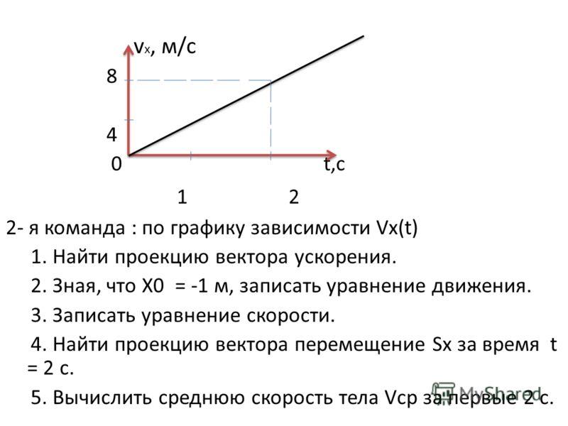 v x, м/с 8 4 0 t,c 1 2 2- я команда : по графику зависимости Vx(t) 1. Найти проекцию вектора ускорения. 2. Зная, что Х0 = -1 м, записать уравнение движения. 3. Записать уравнение скорости. 4. Найти проекцию вектора перемещение Sx за время t = 2 c. 5.