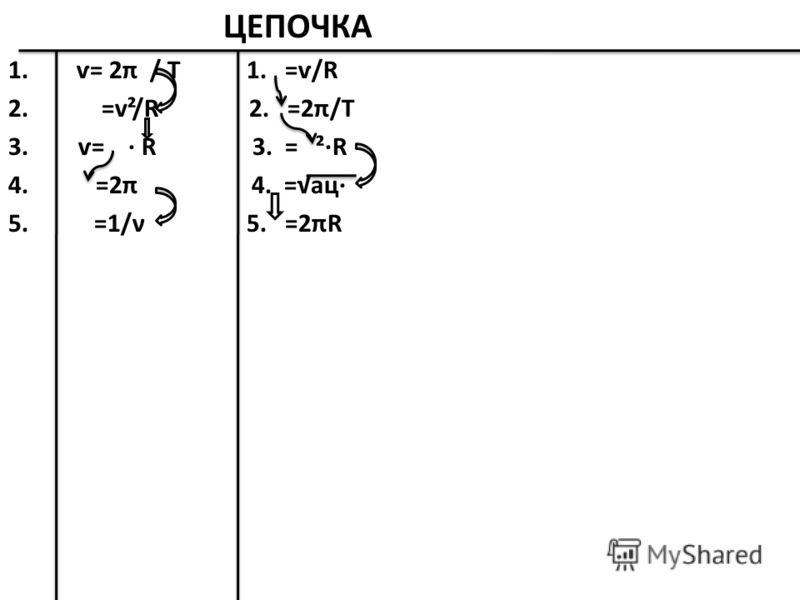 ЦЕПОЧКА 1. ѵ= 2π / T 1. =ѵ/R 2. =v²/R 2. =2π/T 3. ѵ= · R 3. = ²·R 4. =2π 4. =ац· 5. =1/ν 5. =2πR
