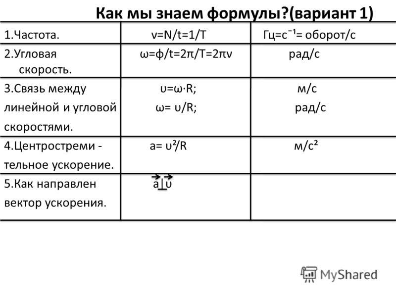 Как мы знаем формулы?(вариант 1) 1.Частота. ν=N/t=1/T Гц=с¯¹= оборот/с 2.Угловая ω=φ/t=2π/T=2πν рад/с скорость. 3.Связь между υ=ω·R; м/с линейной и угловой ω= υ/R; рад/с скоростями. 4.Центростреми - а= υ²/R м/с² тельное ускорение. 5.Как направлен а|υ