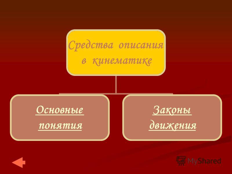 Средства описания в кинематике Основные понятия Законы движения
