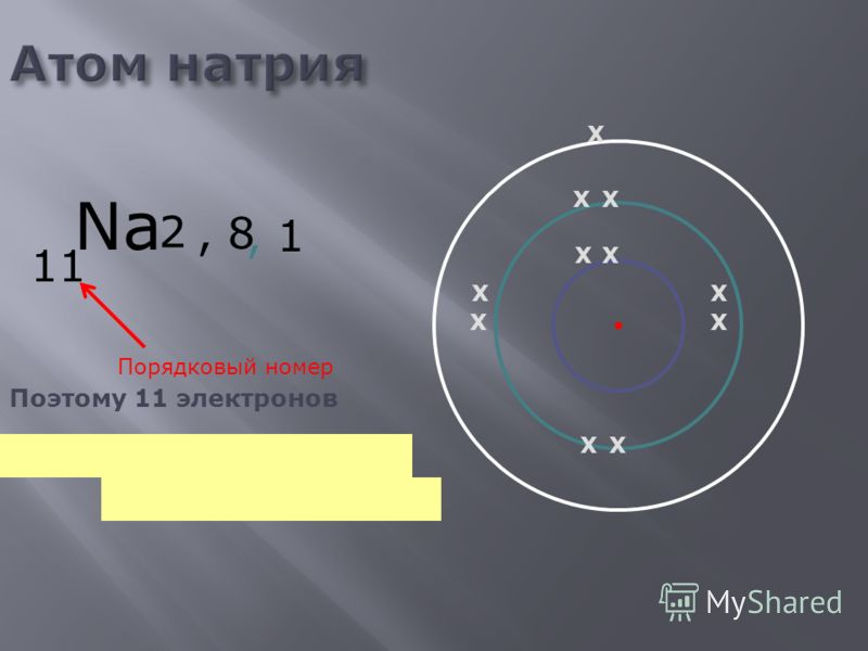 Атом лития Li 3 Порядковый номер Поэтому 3 электрона X X X 2, 1, 1 XX X