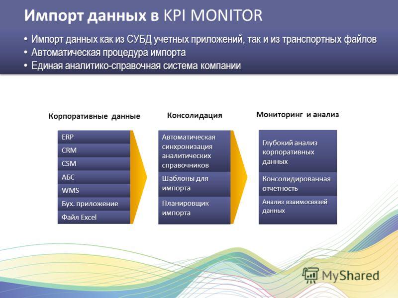 Импорт данных в KPI MONITOR Импорт данных как из СУБД учетных приложений, так и из транспортных файлов Импорт данных как из СУБД учетных приложений, так и из транспортных файлов Автоматическая процедура импорта Автоматическая процедура импорта Единая