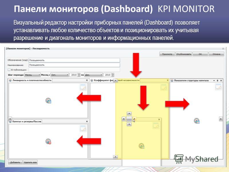 Панели мониторов (Dashboard) KPI MONITOR Визуальный редактор настройки приборных панелей (Dashboard) позволяет устанавливать любое количество объектов и позиционировать их учитывая разрешение и диагональ мониторов и информационных панелей.