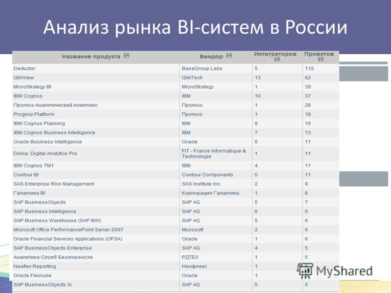Анализ рынка BI-систем в России Аналитики центра TAdviser ежегодно проводят исследования универсальных платформ для бизнес-анализа (BI), представленных на российском рынке. Отчет о состоянии рынка BI- систем в России охватывает период за 2009-2011 го