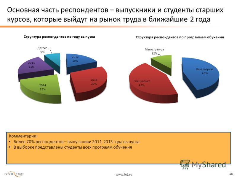 www.fut.ru 18 Основная часть респондентов – выпускники и студенты старших курсов, которые выйдут на рынок труда в ближайшие 2 года Структура респондентов по программам обучения Структура респондентов по году выпуска Комментарии: Более 70% респонденто