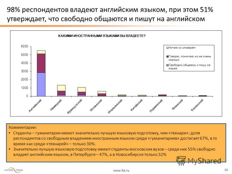 www.fut.ru 20 98% респондентов владеют английским языком, при этом 51% утверждает, что свободно общаются и пишут на английском Комментарии: Студенты – гуманитарии имеют значительно лучшую языковую подготовку, чем «технари»: доля респондентов со свобо