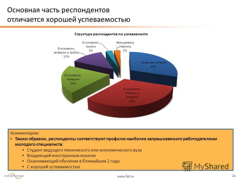 www.fut.ru 21 Основная часть респондентов отличается хорошей успеваемостью Структура респондентов по успеваемости Комментарии: Таким образом, респонденты соответствуют профилю наиболее запрашиваемого работодателями молодого специалиста: Студент ведущ