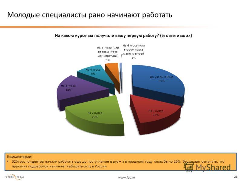 www.fut.ru 23 Молодые специалисты рано начинают работать На каком курсе вы получили вашу первую работу? (% ответивших) Комментарии: 32% респондентов начали работать еще до поступления в вуз – а в прошлом году таких было 25%. Это может означать, что п