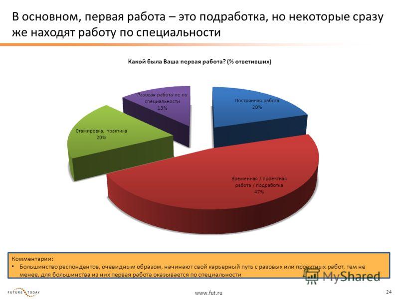 www.fut.ru 24 В основном, первая работа – это подработка, но некоторые сразу же находят работу по специальности Комментарии: Большинство респондентов, очевидным образом, начинают свой карьерный путь с разовых или проектных работ, тем не менее, для бо