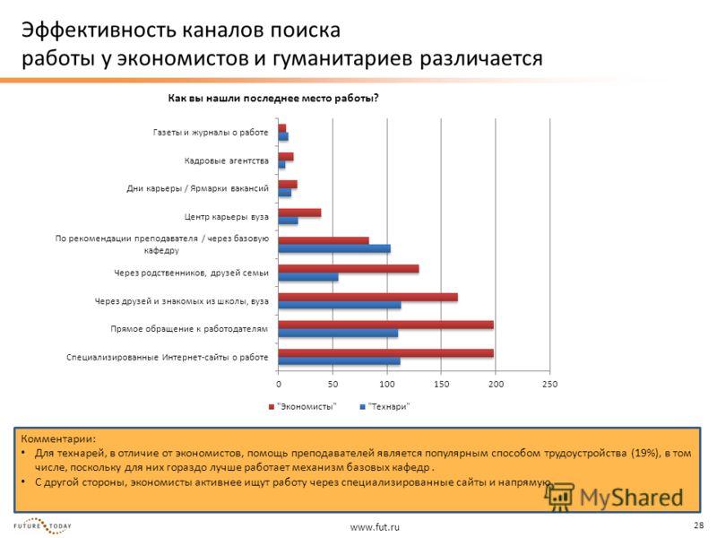 www.fut.ru 28 Эффективность каналов поиска работы у экономистов и гуманитариев различается Комментарии: Для технарей, в отличие от экономистов, помощь преподавателей является популярным способом трудоустройства (19%), в том числе, поскольку для них г
