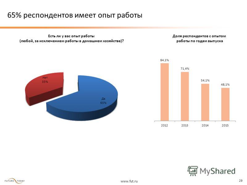 www.fut.ru 29 65% респондентов имеет опыт работы Есть ли у вас опыт работы (любой, за исключением работы в домашнем хозяйстве)? Доля респондентов с опытом работы по годам выпуска