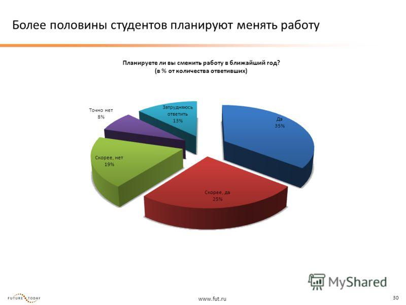 www.fut.ru 30 Более половины студентов планируют менять работу Планируете ли вы сменить работу в ближайший год? (в % от количества ответивших)