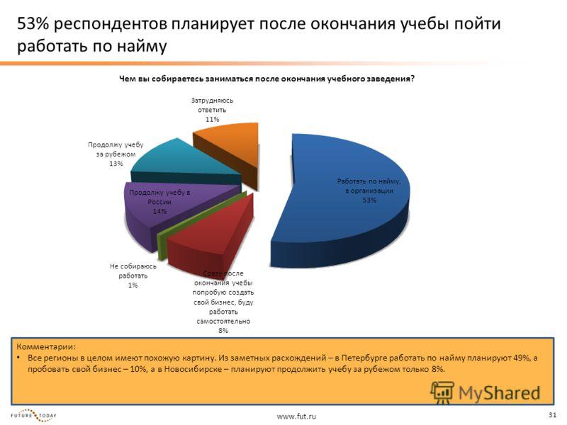 www.fut.ru 31 53% респондентов планирует после окончания учебы пойти работать по найму Чем вы собираетесь заниматься после окончания учебного заведения? Комментарии: Все регионы в целом имеют похожую картину. Из заметных расхождений – в Петербурге ра