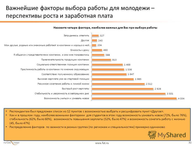 www.fut.ru 32 Важнейшие факторы выбора работы для молодежи – перспективы роста и заработная плата Назовите четыре фактора, наиболее важных для Вас при выборе работы Респондентам был предложен список из 12 пунктов с возможностью выбрать и расшифровать