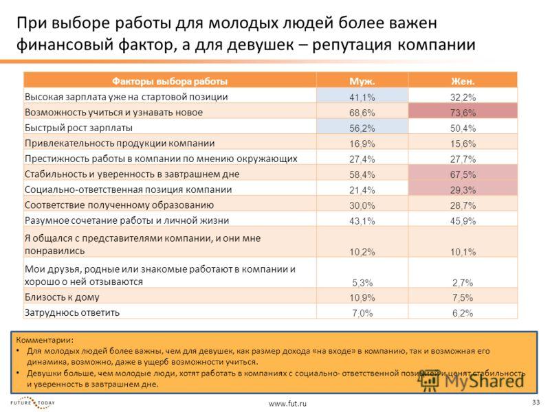 www.fut.ru 33 При выборе работы для молодых людей более важен финансовый фактор, а для девушек – репутация компании Факторы выбора работыМуж.Жен. Высокая зарплата уже на стартовой позиции 41,1%32,2% Возможность учиться и узнавать новое 68,6%73,6% Быс