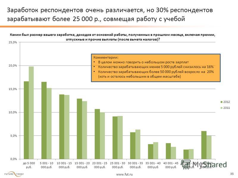 www.fut.ru 35 Заработок респондентов очень различается, но 30% респондентов зарабатывают более 25 000 р., совмещая работу с учебой Каким был размер вашего заработка, доходов от основной работы, полученных в прошлом месяце, включая премии, отпускные и