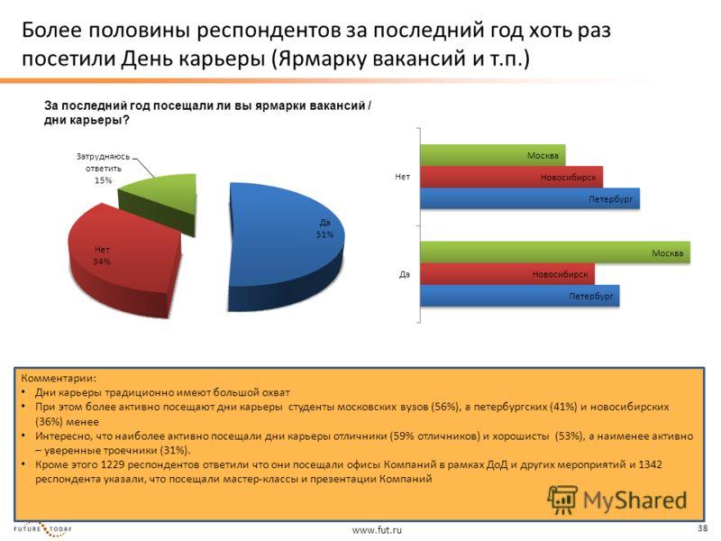 www.fut.ru 38 Более половины респондентов за последний год хоть раз посетили День карьеры (Ярмарку вакансий и т.п.) Комментарии: Дни карьеры традиционно имеют большой охват При этом более активно посещают дни карьеры студенты московских вузов (56%),