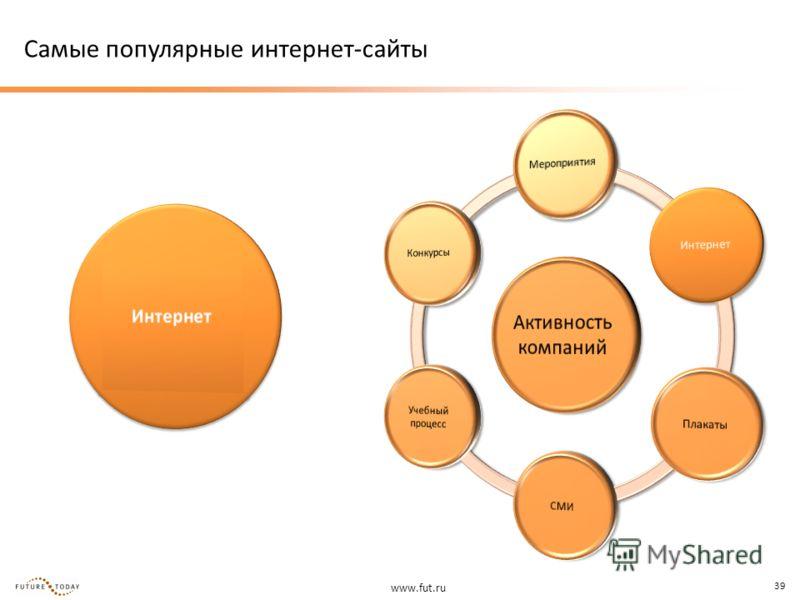 www.fut.ru 39 Самые популярные интернет-сайты