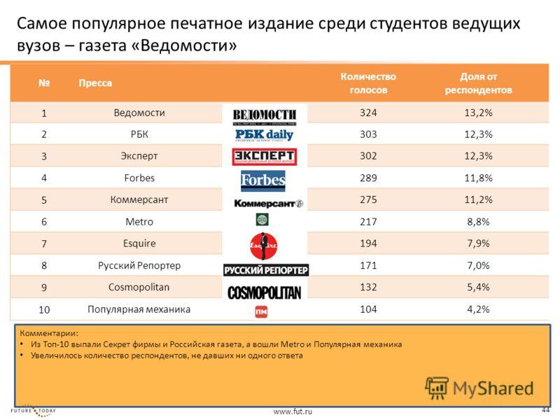 www.fut.ru 44 Пресса Количество голосов Доля от респондентов 1 Ведомости32413,2% 2 РБК30312,3% 3 Эксперт30212,3% 4 Forbes28911,8% 5 Коммерсант27511,2% 6 Metro2178,8% 7 Esquire1947,9% 8 Русский Репортер1717,0% 9 Cosmopolitan1325,4% 10 Популярная механ