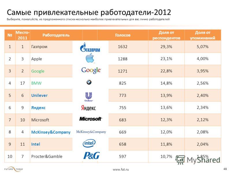 www.fut.ru 48 Место- 2011 Работодатель Голосов Доля от респондентов Доля от упоминаний 11 Газпром1632 29,3%5,07% 23 Apple1288 23,1%4,00% 32 Google1271 22,8%3,95% 417 BMW825 14,8%2,56% 56 Unilever773 13,9%2,40% 69 Яндекс755 13,6%2,34% 710 Microsoft683