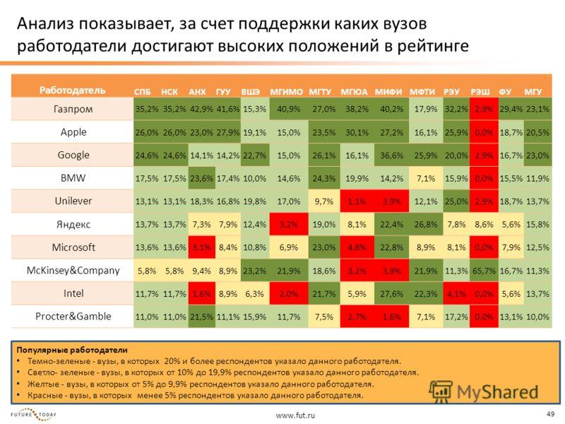 www.fut.ru 49 Анализ показывает, за счет поддержки каких вузов работодатели достигают высоких положений в рейтинге Популярные работодатели Темно-зеленые - вузы, в которых 20% и более респондентов указало данного работодателя. Светло- зеленые - вузы,