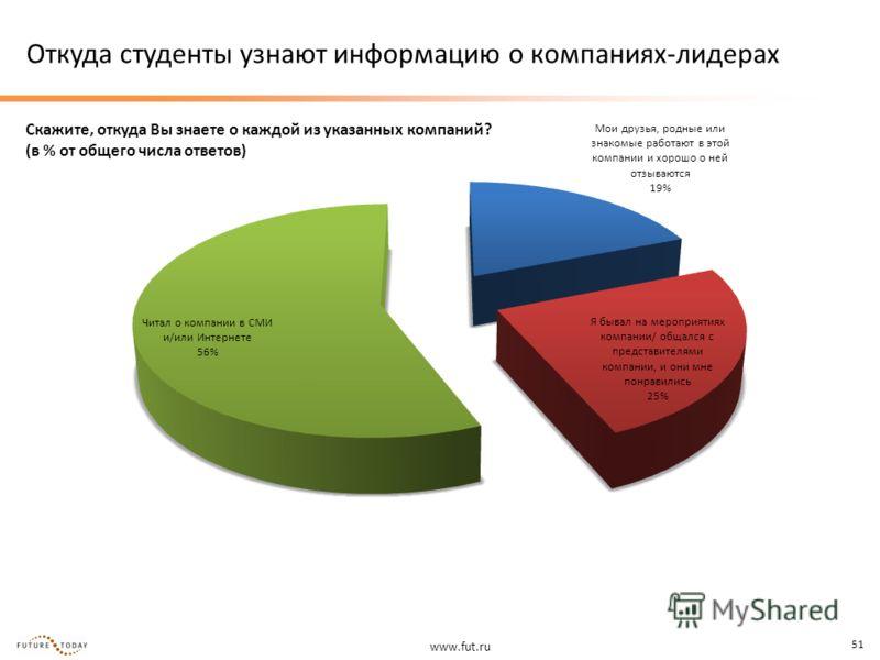 www.fut.ru 51 Откуда студенты узнают информацию о компаниях-лидерах Скажите, откуда Вы знаете о каждой из указанных компаний? (в % от общего числа ответов)