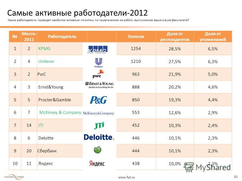 www.fut.ru 52 Место- 2011 Работодатель Голосов Доля от респондентов Доля от упоминаний 12 KPMG 1254 28,5%6,5% 24 Unilever 1210 27,5%6,3% 32PwC 963 21,9%5,0% 43 Ernst&Young 888 20,2%4,6% 55 Procter&Gamble 850 19,3%4,4% 67 McKinsey & Company 553 12,6%2