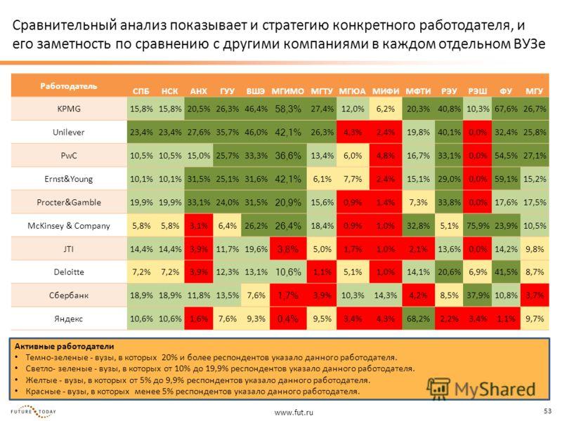 www.fut.ru 53 Сравнительный анализ показывает и стратегию конкретного работодателя, и его заметность по сравнению с другими компаниями в каждом отдельном ВУЗе Активные работодатели Темно-зеленые - вузы, в которых 20% и более респондентов указало данн