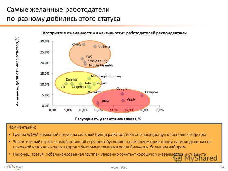 www.fut.ru 54 Самые желанные работодатели по-разному добились этого статуса Популярность, доля от числа ответов, % Активность, доля от числа ответов, % Восприятие «желанности» и «активности» работодателей респондентами Комментарии: Группа WOW-компани