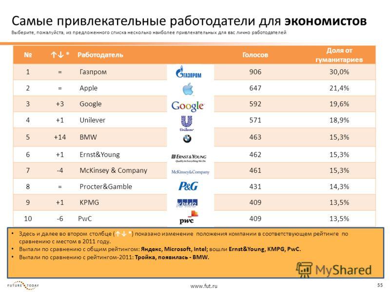 www.fut.ru 55 Здесь и далее во втором столбце ( *) показано изменение положения компании в соответствующем рейтинге по сравнению с местом в 2011 году. Выпали по сравнению с общим рейтингом: Яндекс, Microsoft, Intel; вошли Ernst&Young, KMPG, PwC. Выпа