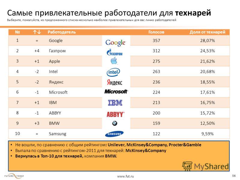 www.fut.ru 56 Не вошли, по сравнению с общим рейтингом: Unilever, McKinsey&Company, Procter&Gamble Выпала по сравнению с рейтингом-2011 для технарей: McKinsey&Company Вернулась в Топ-10 для технарей, компания BMW. Работодатель ГолосовДоля от технарей