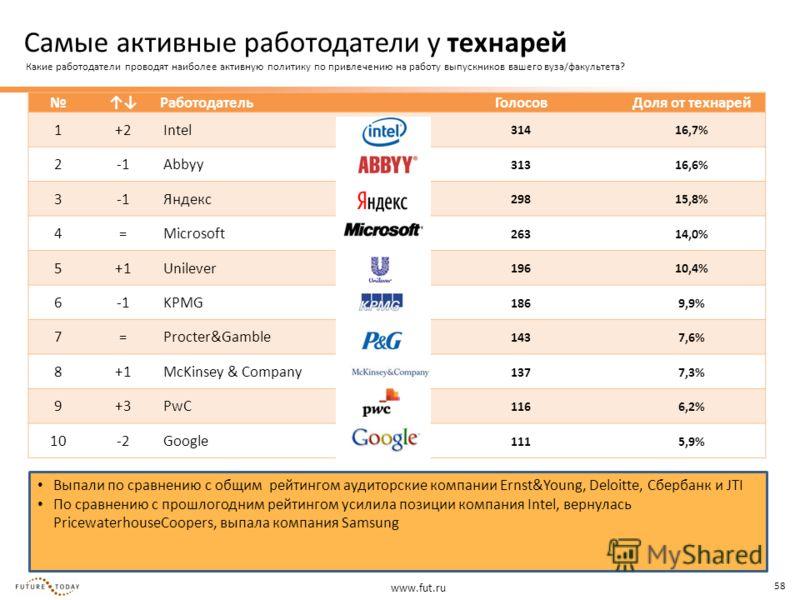 www.fut.ru 58 Выпали по сравнению с общим рейтингом аудиторские компании Ernst&Young, Deloitte, Сбербанк и JTI По сравнению с прошлогодним рейтингом усилила позиции компания Intel, вернулась PricewaterhouseCoopers, выпала компания Samsung Работодател
