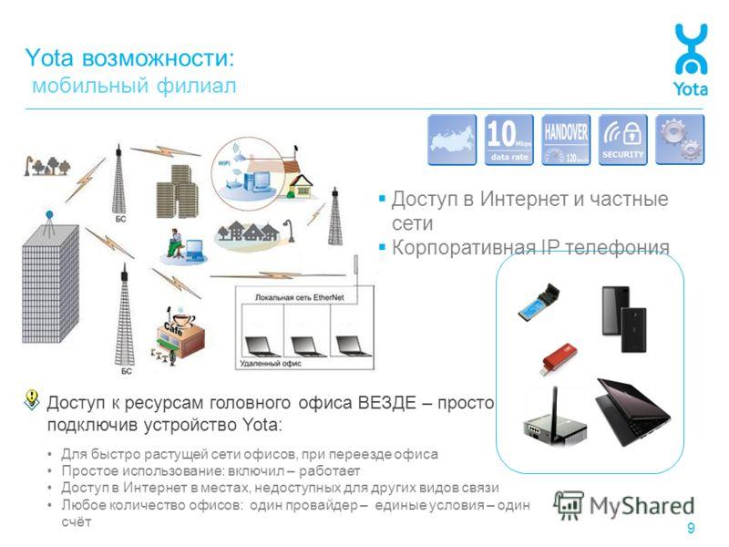 Yota возможности: мобильный филиал 9 Доступ к ресурсам головного офиса ВЕЗДЕ – просто подключив устройство Yota: Для быстро растущей сети офисов, при переезде офиса Простое использование: включил – работает Доступ в Интернет в местах, недоступных для
