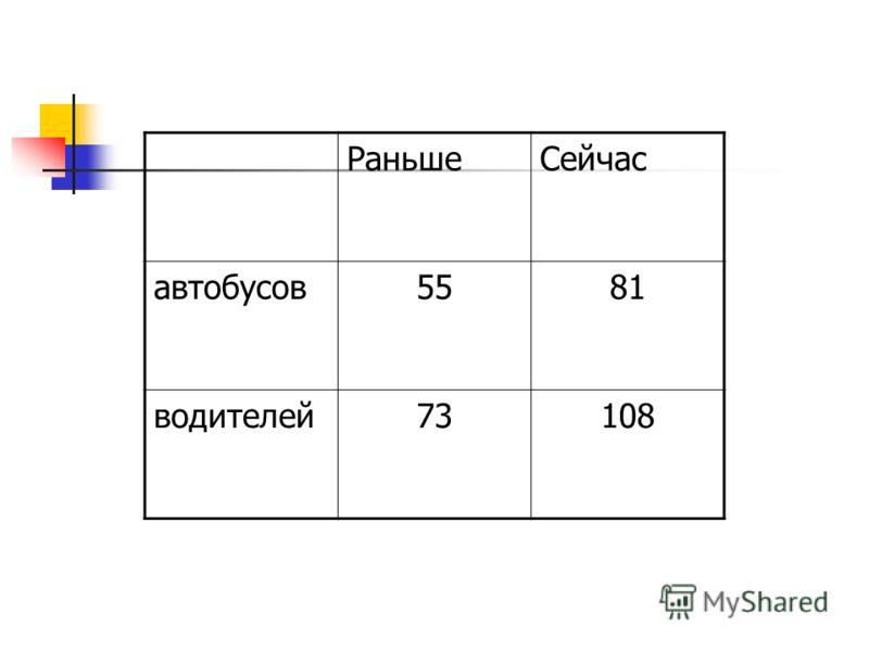 РаньшеСейчас автобусов5581 водителей73108